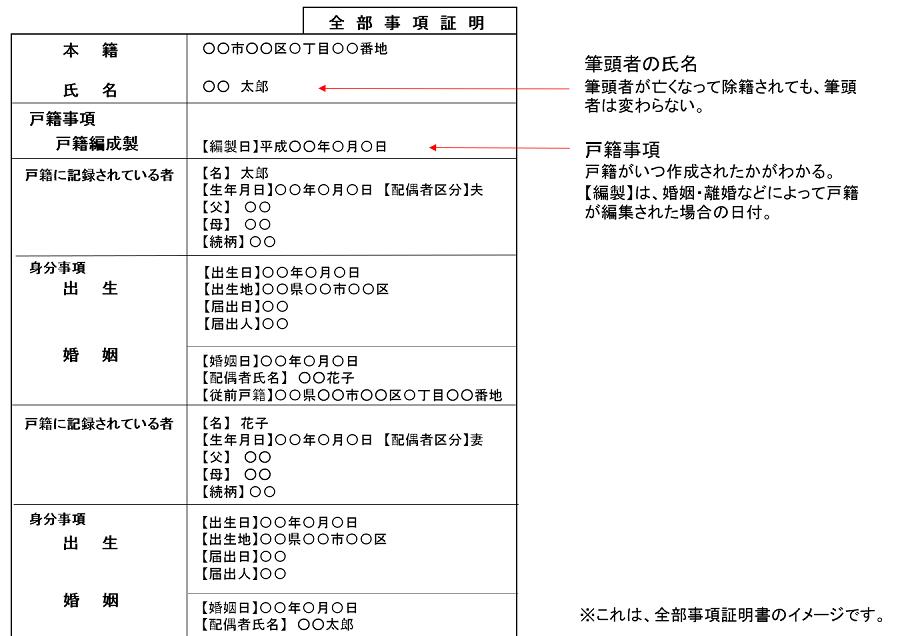 戸籍・全部事項証明書のサンプル
